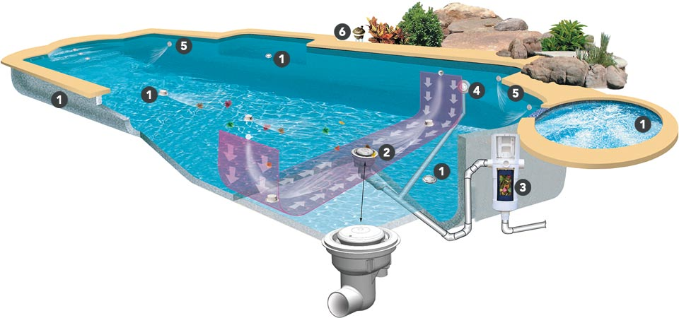 Swimming pool designs melbourne pool builders specialists self cleaning pools for Pop up swimming pool maintenance